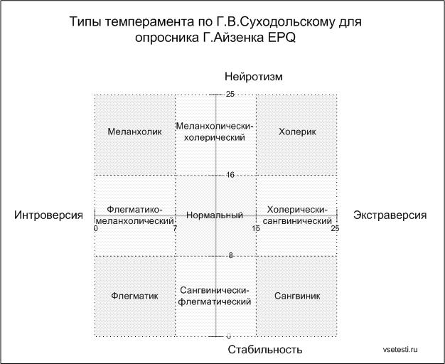 test-seksua-ayzenka